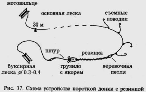 Схема донки.