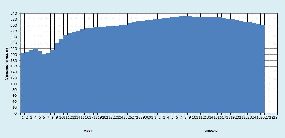 Уровень воды в Днепре в Жлобине